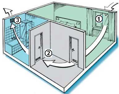 Виды вентиляционных систем в коттеджах